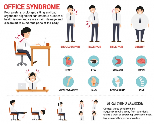 "Excessive sitting may cause ""Office Syndrome"""