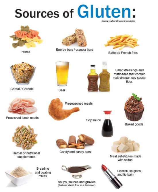 Sources of Gluten