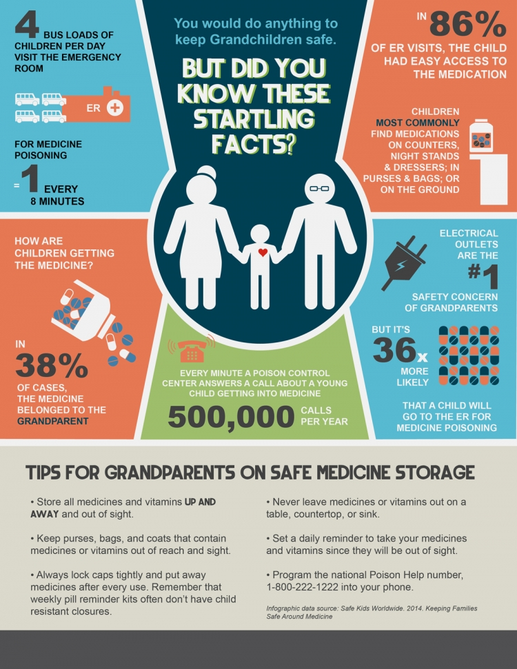 Tips for grandparents on safe medicine storage